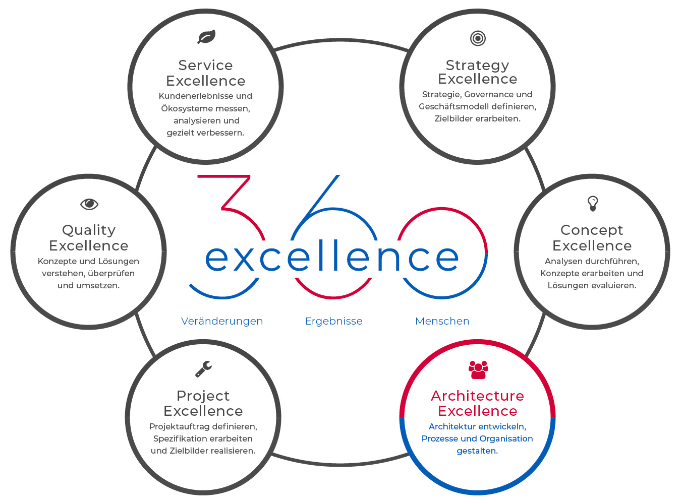 360excellence AG – Angebot – Architecture Excellence
