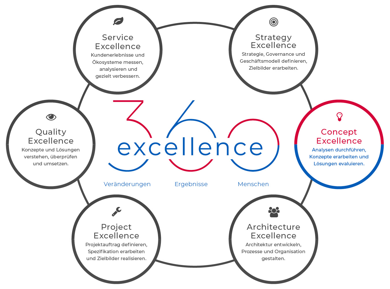 360excellence AG – Angebot – Concept Excellence