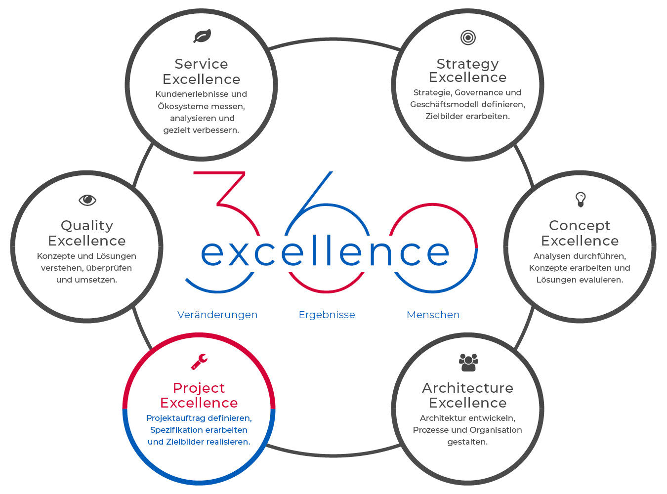 360excellence AG – Angebot – Project Excellence