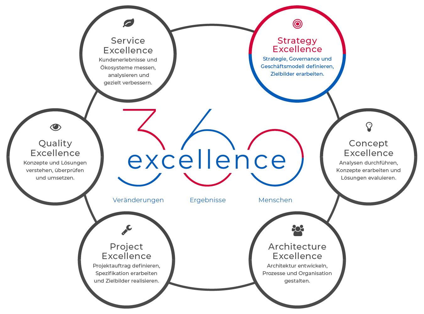 360excellence AG – Angebot – Strategy Excellence
