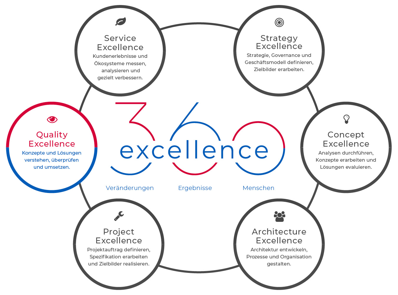 360excellence AG – Angebot – Quality Excellence