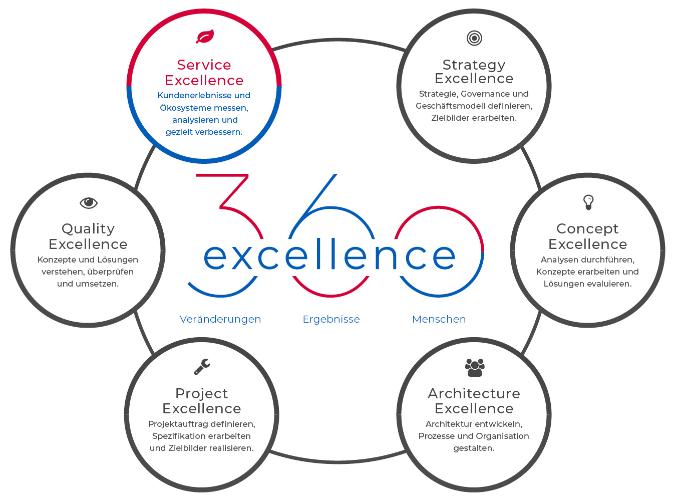 360excellence AG – Angebot – Service Excellence