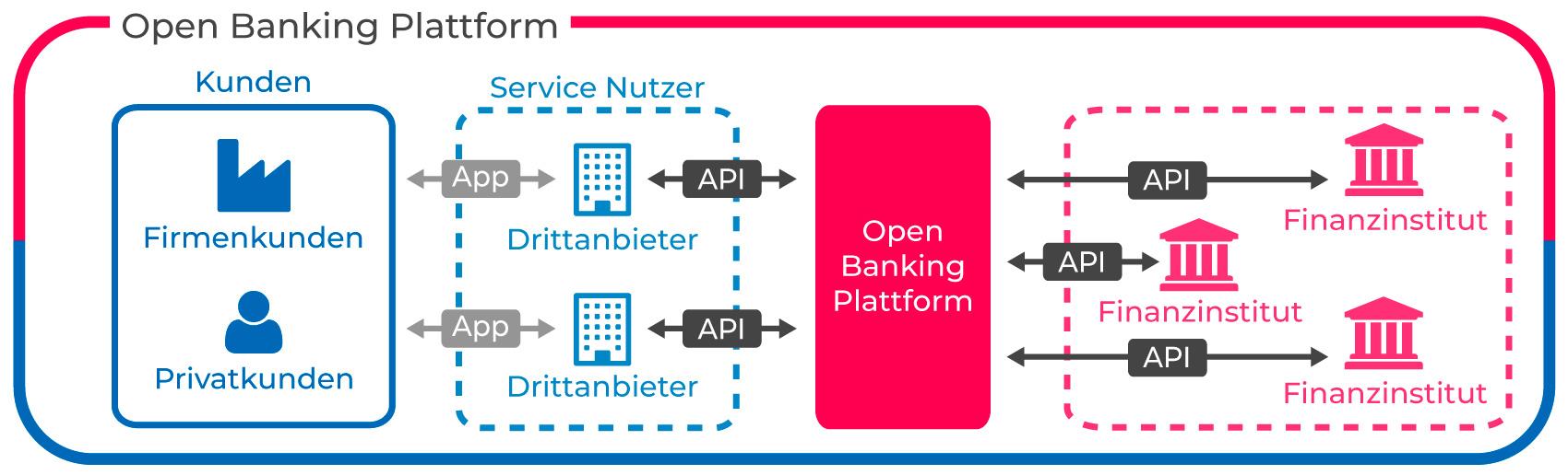 360excellence – Open Banking Plattform