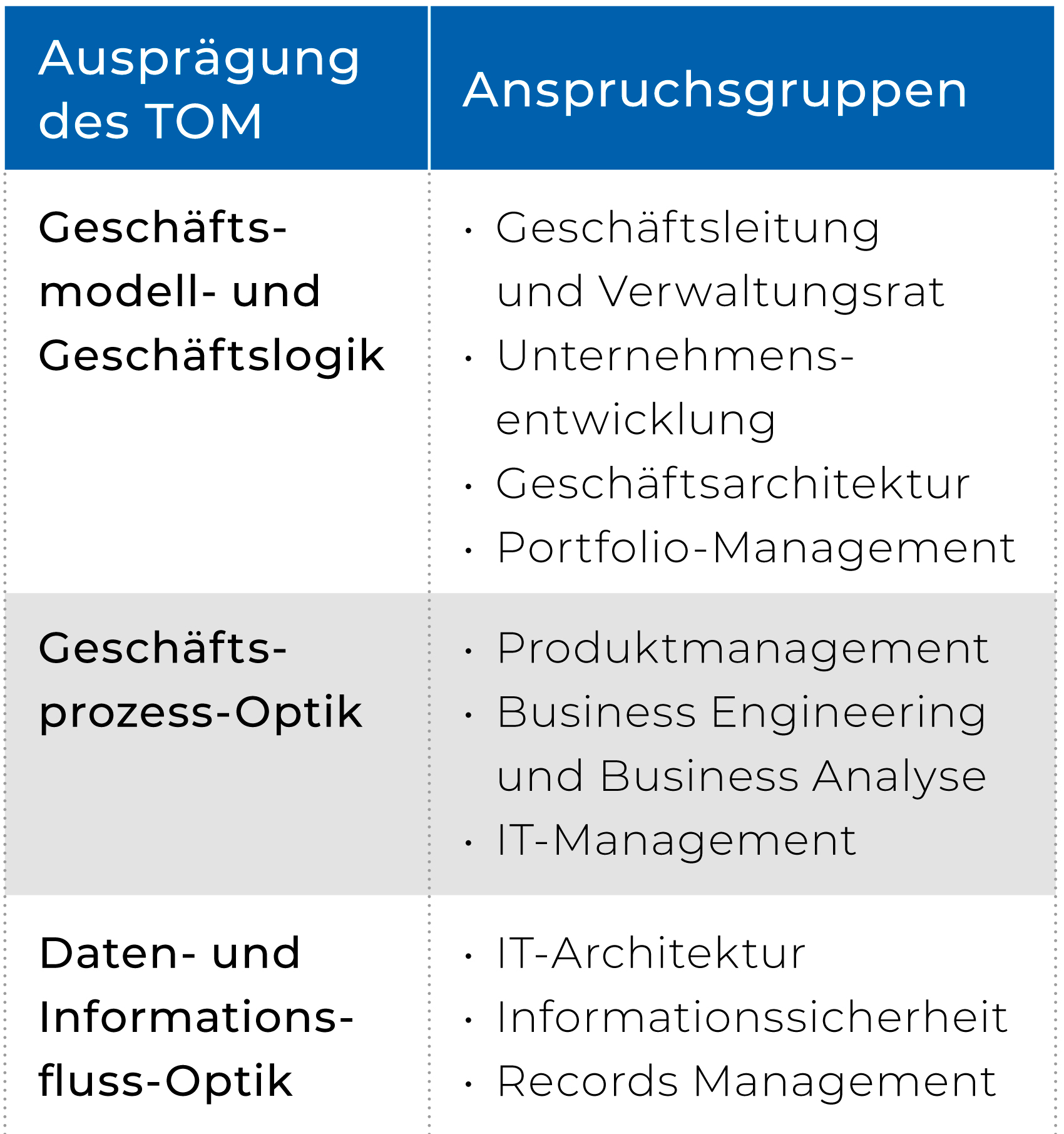 In mehreren Ausprägungen dargestelltes Target Operating Model