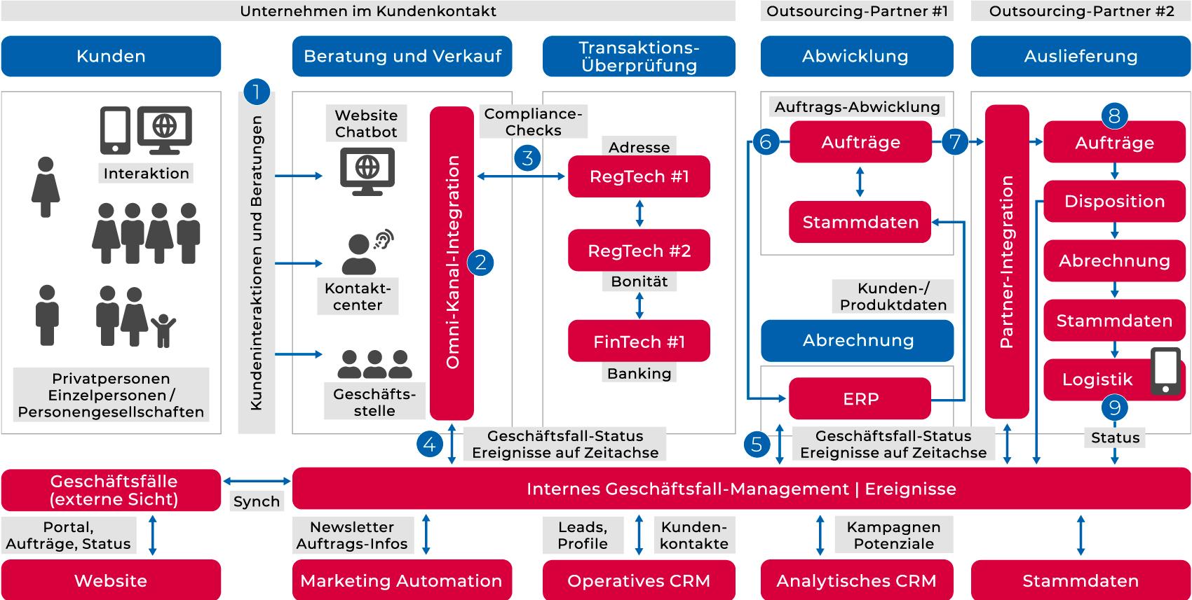 Entwicklungsprozess eines Target Operating Models