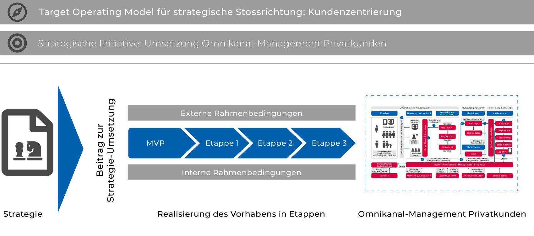 Ein Target Operating Model unterstützt die Planung und Realisierung von Vorhaben in Etappen